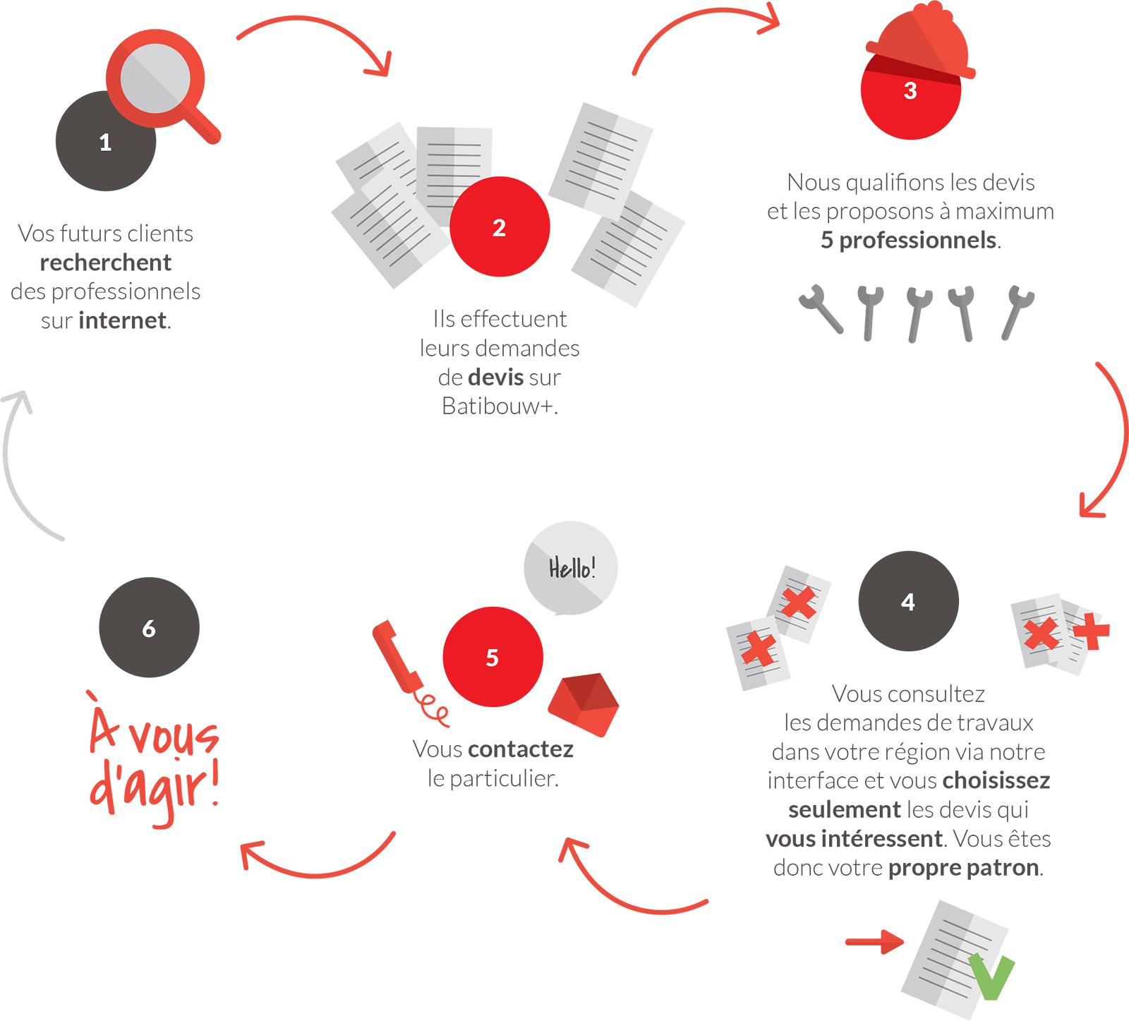 Simple des actifs sur toute la belgique et le luxembourg for Vial menuiserie cavaillon